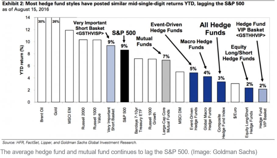 Hedge Fund Returns - FY 16 till August end